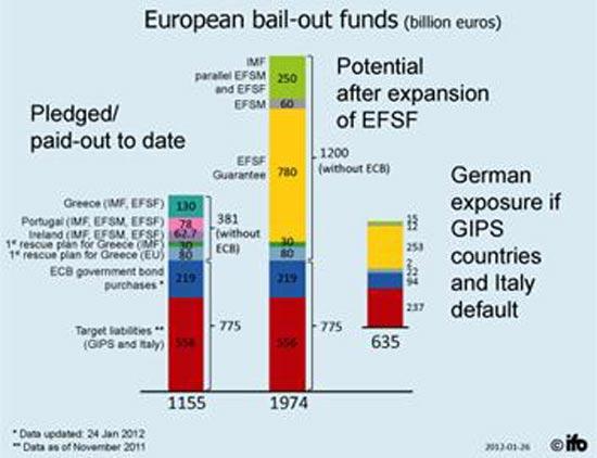 החשיפה הגרמנית למדינות ה-GIIPS
